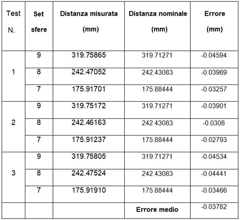 Tabella 1 dei test di accuratezza di EinScan HX